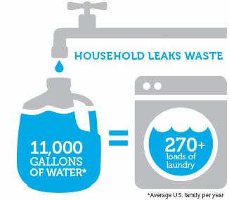 fix_a_leak-infographic-household_leaks_waste